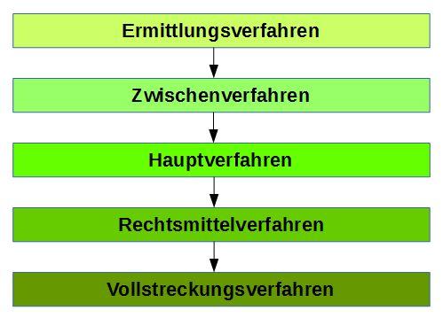 partner de kosten Landshut